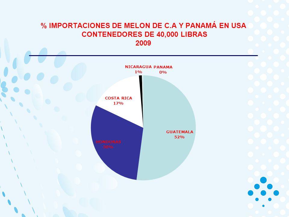 % IMPORTACIONES DE MELON DE C.A Y PANAMÁ EN USA CONTENEDORES DE 40,000 LIBRAS 2009