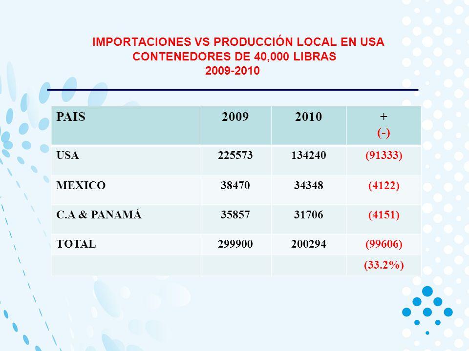 IMPORTACIONES VS PRODUCCIÓN LOCAL EN USA CONTENEDORES DE 40,000 LIBRAS 2009-2010 PAIS20092010+ (-) USA225573134240(91333) MEXICO3847034348(4122) C.A & PANAMÁ3585731706(4151) TOTAL299900200294(99606) (33.2%)