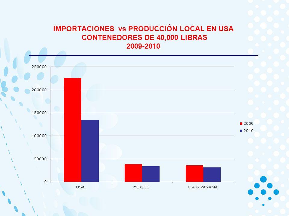 IMPORTACIONES vs PRODUCCIÓN LOCAL EN USA CONTENEDORES DE 40,000 LIBRAS 2009