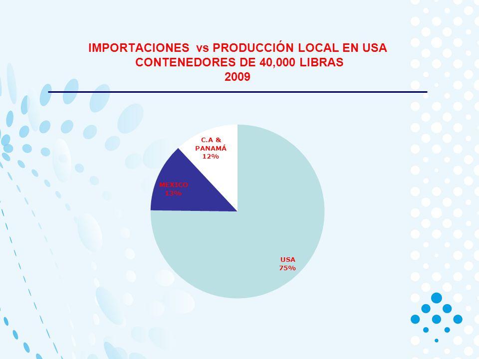 IMPORTACIONES vs PRODUCCIÓN LOCAL EN USA CONTENEDORES DE 40,000 LIBRAS 2010