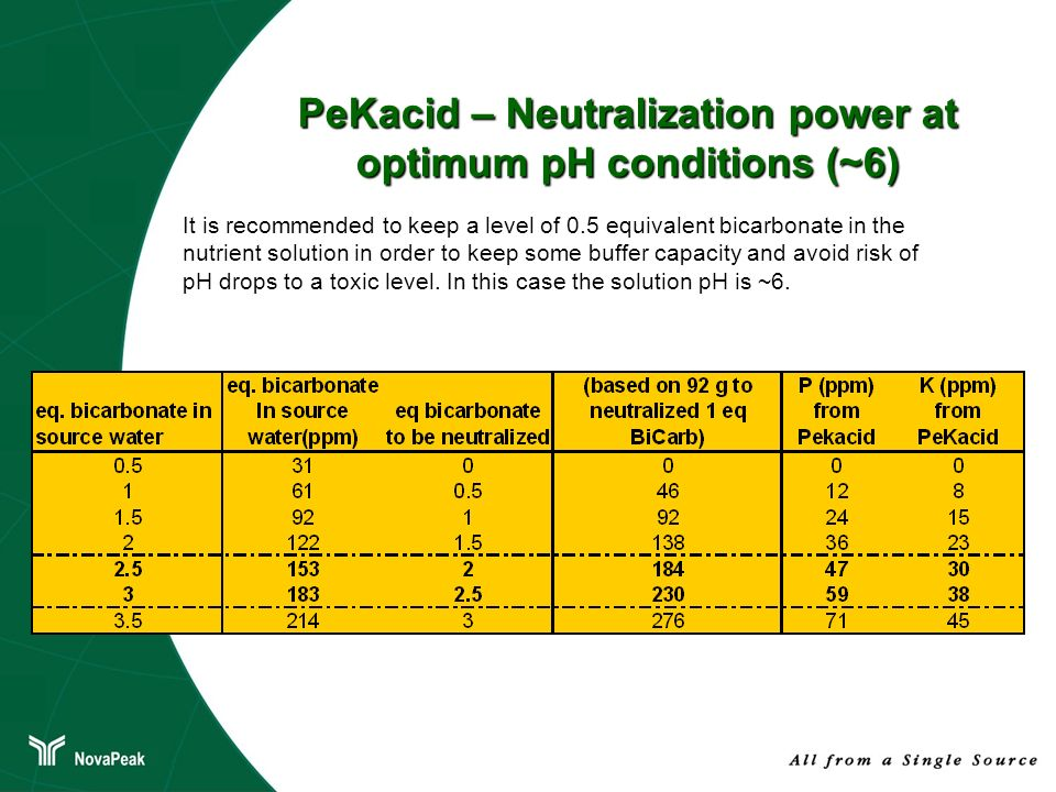 PeKacid – Neutralization power at optimum pH conditions (~6) It is recommended to keep a level of 0.5 equivalent bicarbonate in the nutrient solution