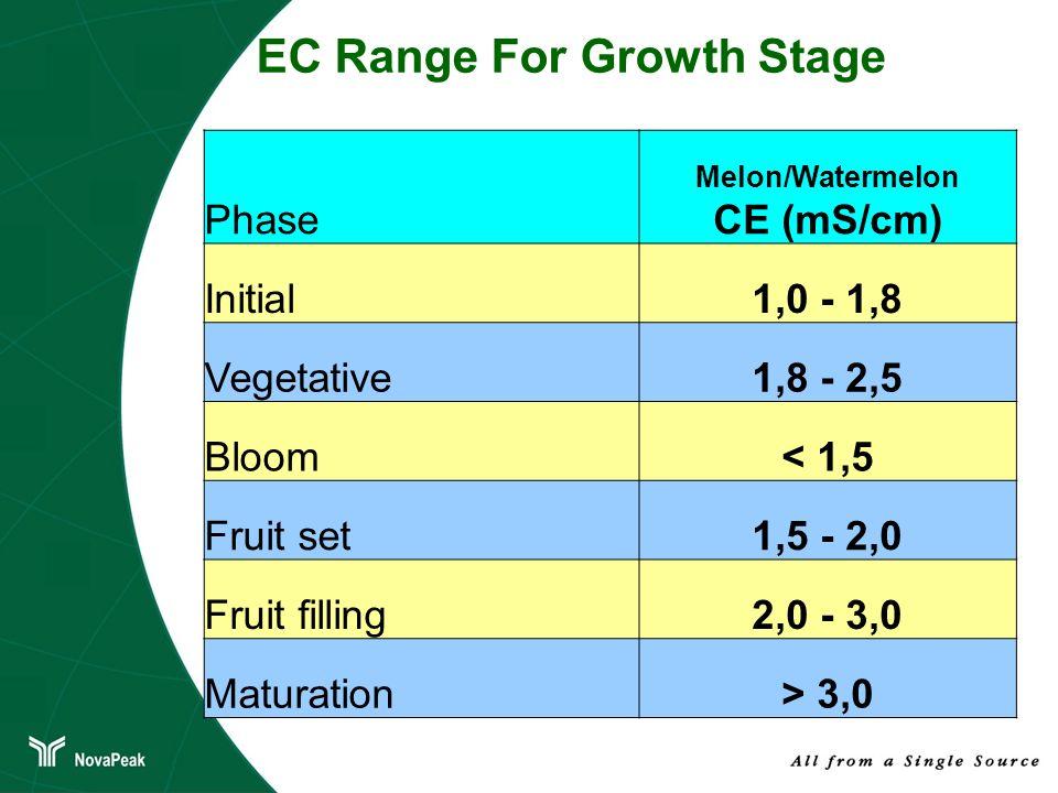 Phase Melon/Watermelon CE (mS/cm) Initial1,0 - 1,8 Vegetative1,8 - 2,5 Bloom< 1,5 Fruit set1,5 - 2,0 Fruit filling2,0 - 3,0 Maturation> 3,0 EC Range F