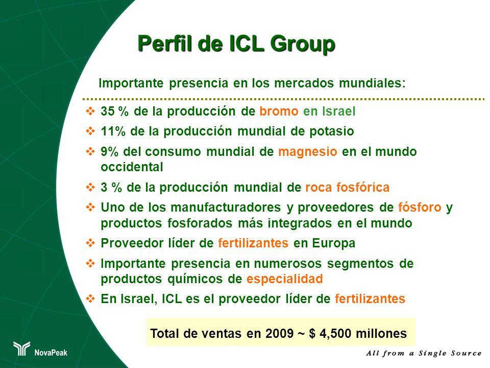 Importante presencia en los mercados mundiales: Perfil de ICL Group 35 % de la producción de bromo en Israel 11% de la producción mundial de potasio 9