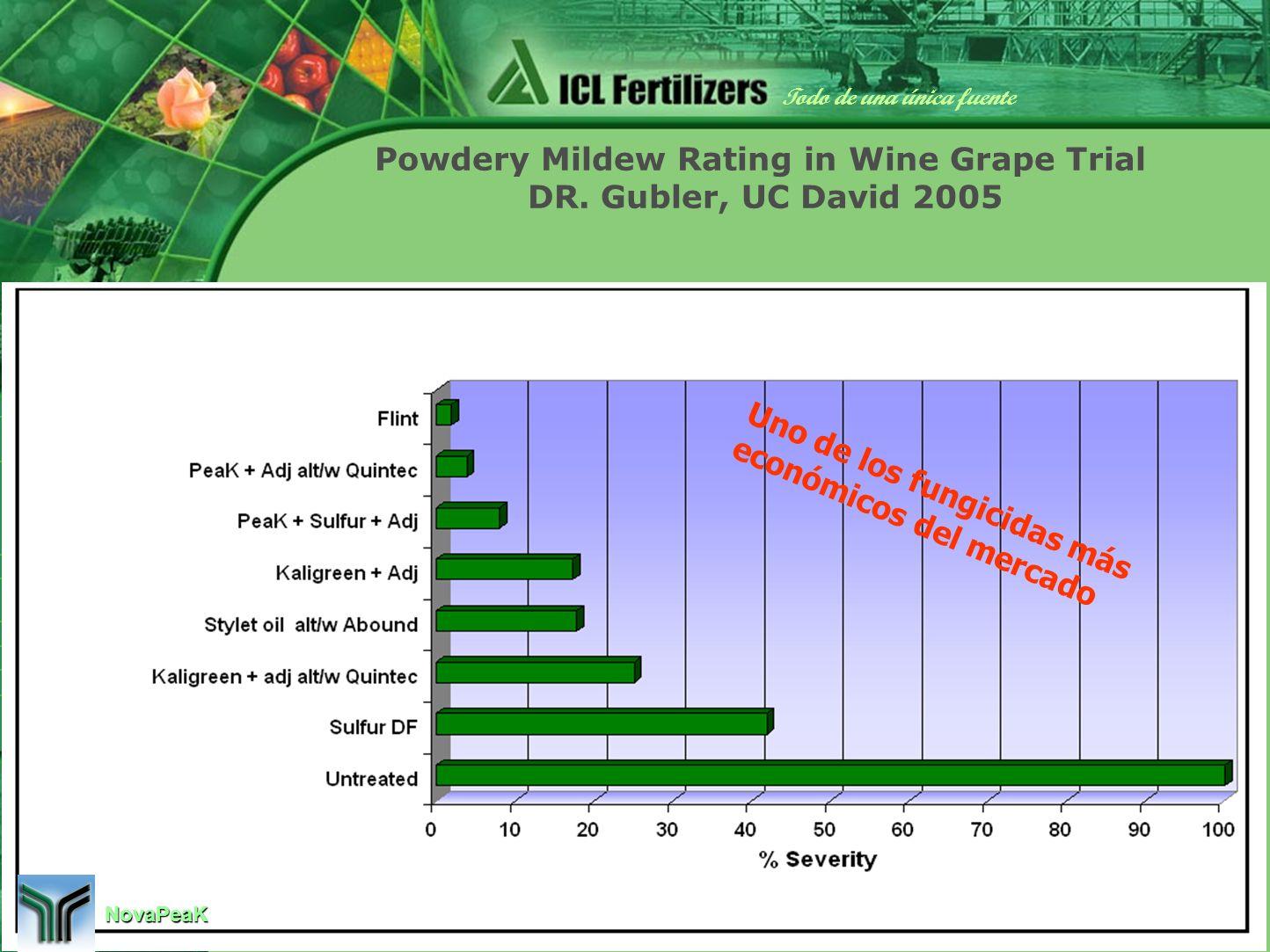 14 Exit Todo de una única fuente ICL Fertilizers Perfil de la Compañía ICL - Introducción Productos Para la Comunidad Ecología y Calidad del Medio Ambiente Normas de Calidad Marketing Proceso de Producción Demanda de fertilizantes Qué es fertilizante.