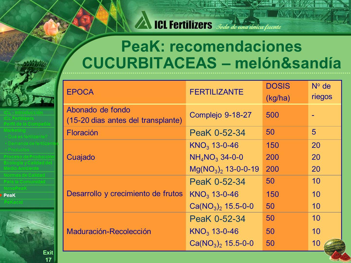 17 Exit Todo de una única fuente ICL Fertilizers Perfil de la Compañía ICL - Introducción Productos Para la Comunidad Ecología y Calidad del Medio Ambiente Normas de Calidad Marketing Proceso de Producción Demanda de fertilizantes Qué es fertilizante.