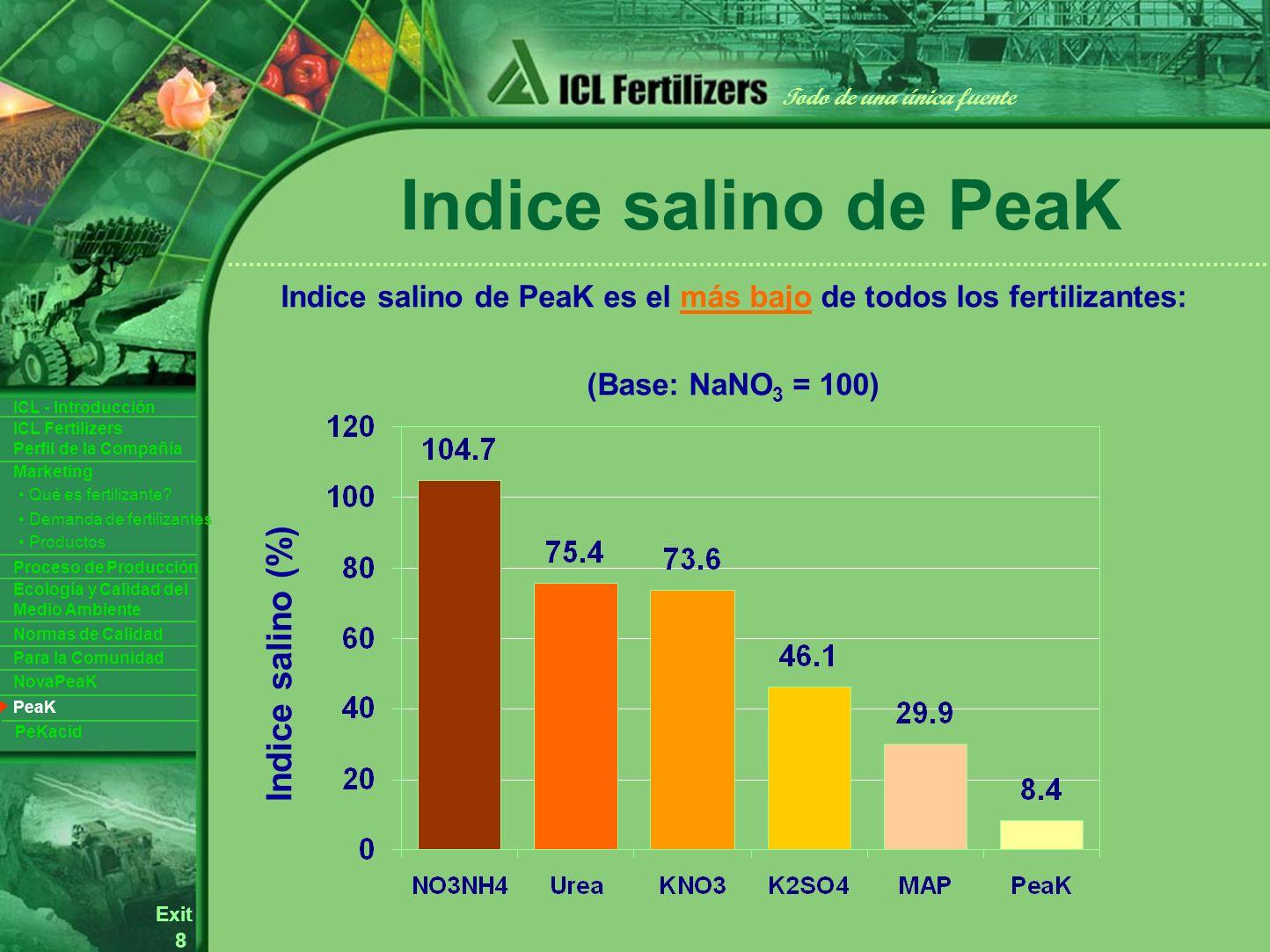 8 Exit Todo de una única fuente ICL Fertilizers Perfil de la Compañía ICL - Introducción Productos Para la Comunidad Ecología y Calidad del Medio Ambiente Normas de Calidad Marketing Proceso de Producción Demanda de fertilizantes Qué es fertilizante.