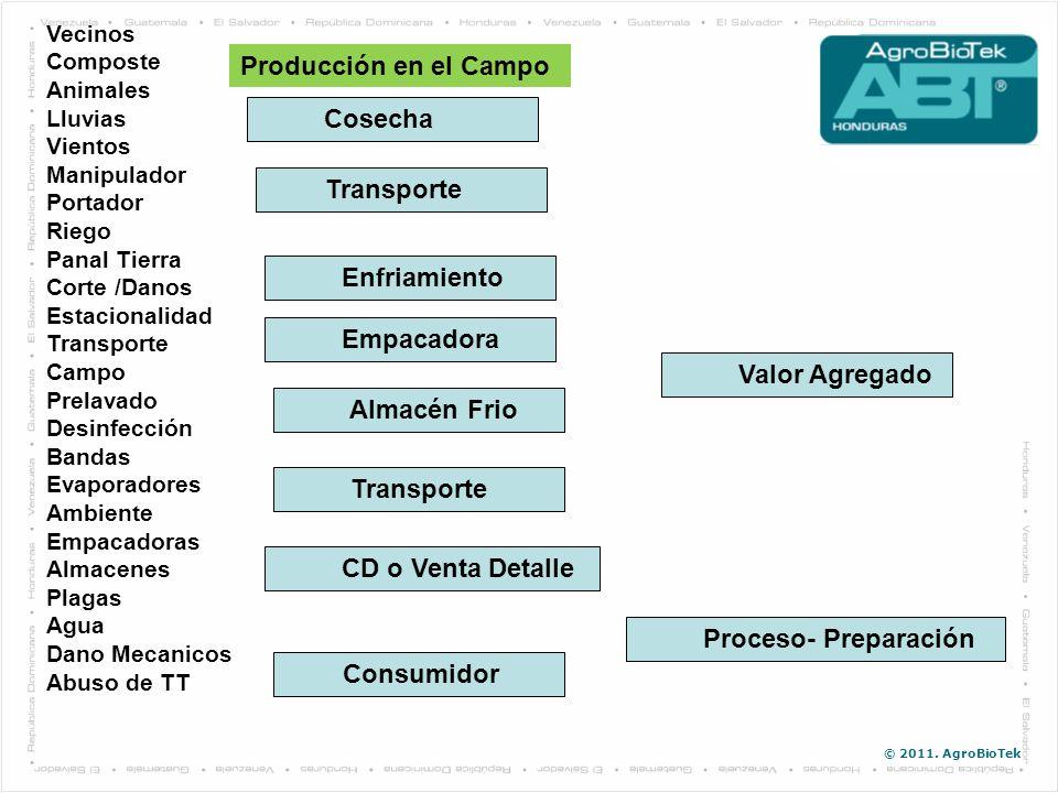 © 2011. AgroBioTek Producción en el Campo Cosecha Enfriamiento Empacadora Transporte Almacén Frio Valor Agregado Transporte CD o Venta Detalle Consumi