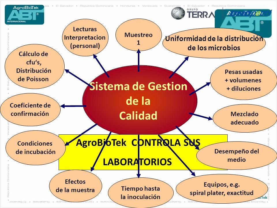 © 2011. AgroBioTek 23 Sistema de Gestion de la Calidad AgroBioTek CONTROLA SUS LABORATORIOS Lecturas Interpretacion (personal) Muestreo Uniformidad de