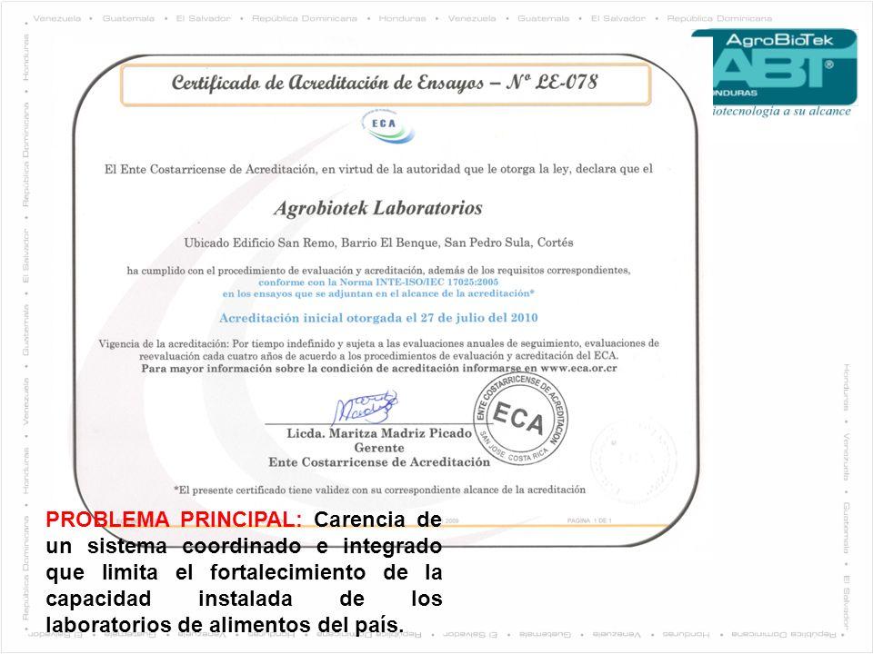 PROBLEMA PRINCIPAL: Carencia de un sistema coordinado e integrado que limita el fortalecimiento de la capacidad instalada de los laboratorios de alime