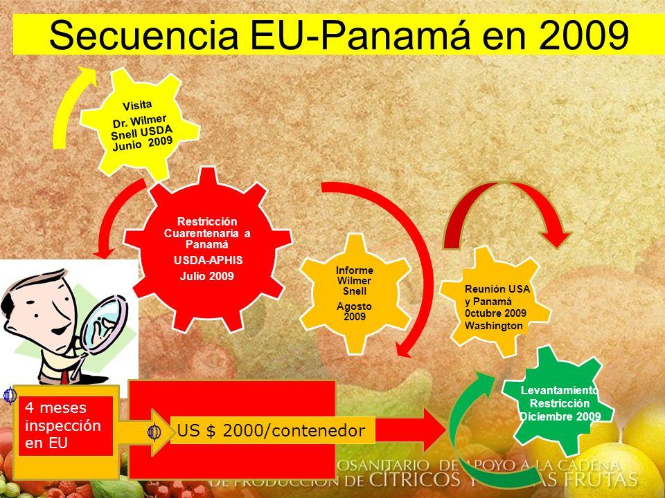 Secuencia EU-Panamá en 2009 Reunión USA y Panamá 0ctubre 2009 Washington Levantamiento Restricción Diciembre 2009 US $ 2000/contenedor Restricción Cua