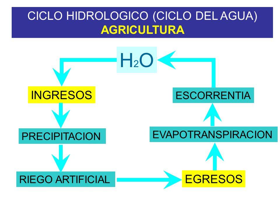 INTERVENCION HUMANA EN EL CICLO DEL AGUA 1.Utilizando grandes cantidades de agua dulce de las corrientes, lagos y acuíferos para riego y/o consumo hum