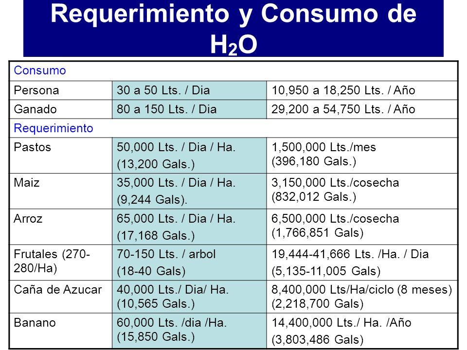 1 mm = 1 Lt. en 1 m 2 5 mm = 5 Lt. en 1 m 2 5 mm / 10,000 m2 (1 Ha.) = 50,000 Lts. = 13,206 Gals. Requerimiento y Consumo de H 2 O