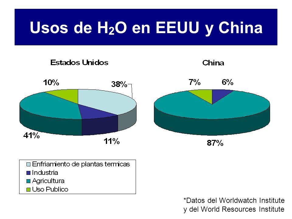 Usos de H 2 O en EEUU y China *Datos del Worldwatch Institute y del World Resources Institute