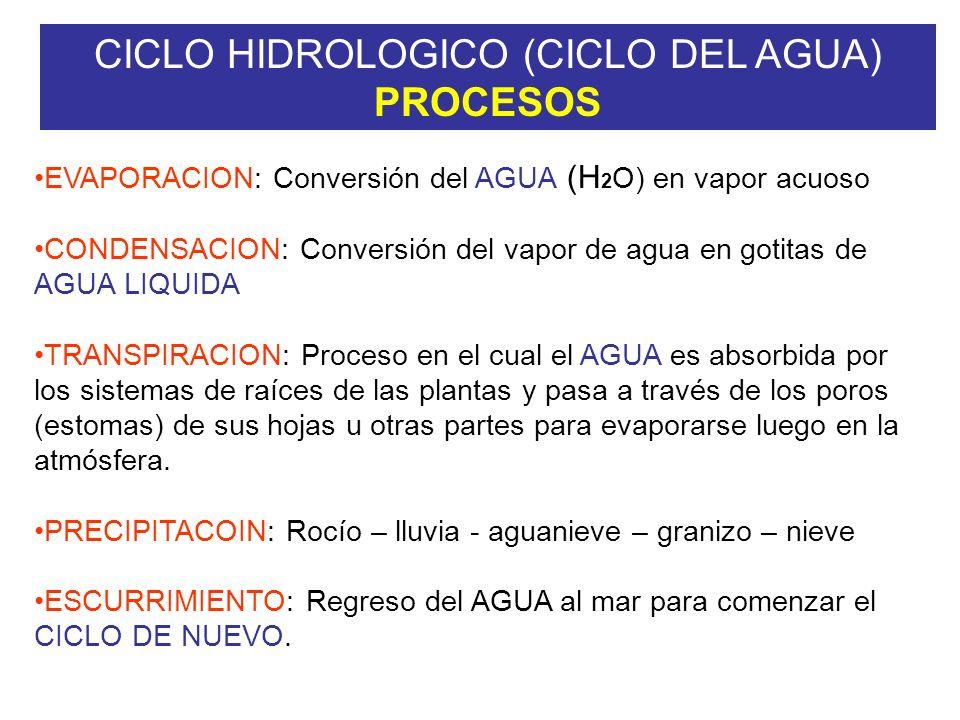 CICLO HIDROLOGICO (CICLO DEL AGUA) PROCESOS EVAPORACION: Conversión del AGUA (H 2 O) en vapor acuoso CONDENSACION: Conversión del vapor de agua en gotitas de AGUA LIQUIDA TRANSPIRACION: Proceso en el cual el AGUA es absorbida por los sistemas de raíces de las plantas y pasa a través de los poros (estomas) de sus hojas u otras partes para evaporarse luego en la atmósfera.