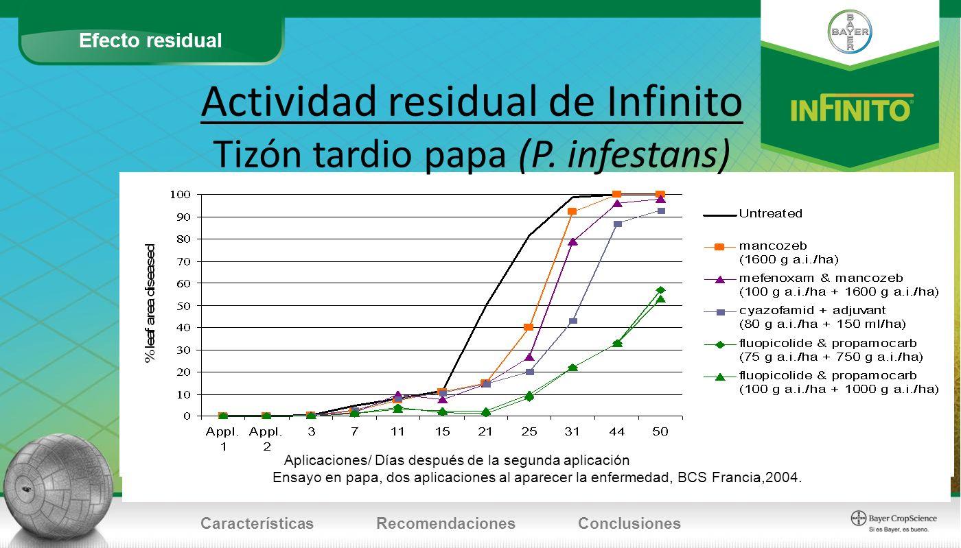 Efecto residual CaracterísticasRecomendacionesConclusiones Actividad residual de Infinito Tizón tardio papa (P. infestans) Aplicaciones/ Días después