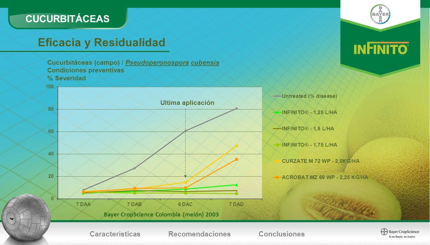 Eficacia y Residualidad Ultima aplicación Cucurbitáceas (campo) / Pseudoperonospora cubensis Condiciones preventivas % Severidad Bayer CropScience Col