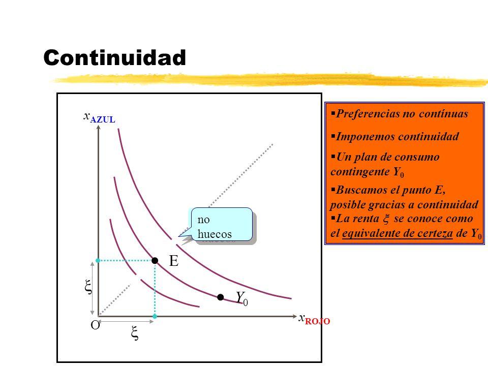Continuidad x AZUL x ROJO O Preferencias no contínuas Y 0 Imponemos continuidad huecos no huecos Un plan de consumo contingente Y 0 E Buscamos el punt