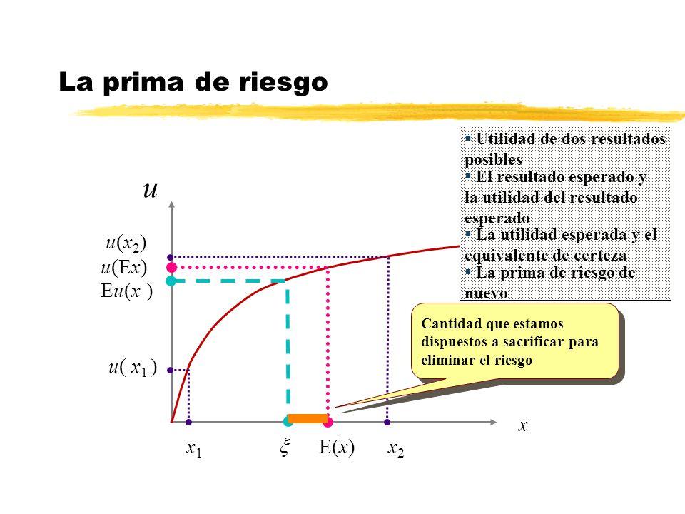 u u(x)u(x) x1x1 x x2x2 u( x 1 ) u(x 2 ) E(x) u(Ex) Eu(x )Eu(x ) Cantidad que estamos dispuestos a sacrificar para eliminar el riesgo La prima de riesg