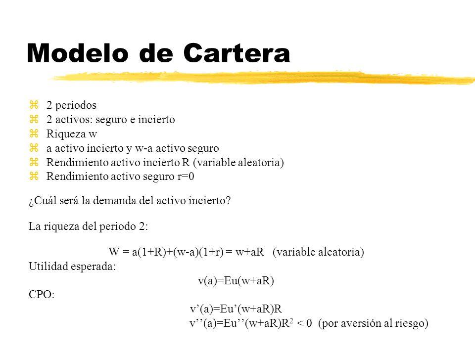 Modelo de Cartera z2 periodos z2 activos: seguro e incierto zRiqueza w za activo incierto y w-a activo seguro zRendimiento activo incierto R (variable