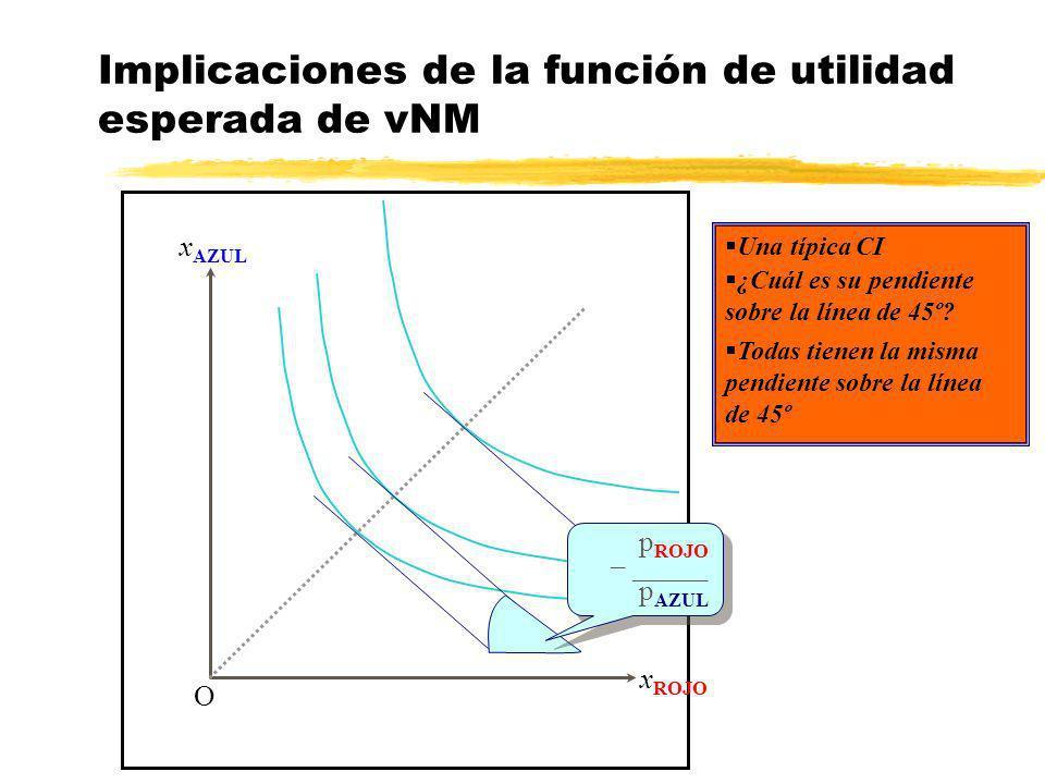 Implicaciones de la función de utilidad esperada de vNM x AZUL x ROJO O ¿Cuál es su pendiente sobre la línea de 45º? Una típica CI Todas tienen la mis