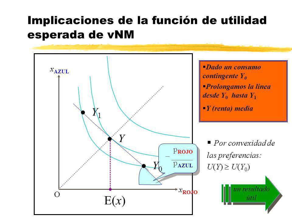 Implicaciones de la función de utilidad esperada de vNM x AZUL x ROJO O p ROJO – _____ p AZUL p ROJO – _____ p AZUL Dado un consumo contingente Y 0 E(