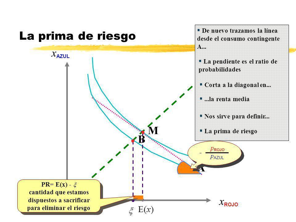 E(x) x AZUL x ROJO l A l M - p ROJO p AZUL l B PR= E(x) - cantidad que estamos dispuestos a sacrificar para eliminar el riesgo PR= E(x) - cantidad que