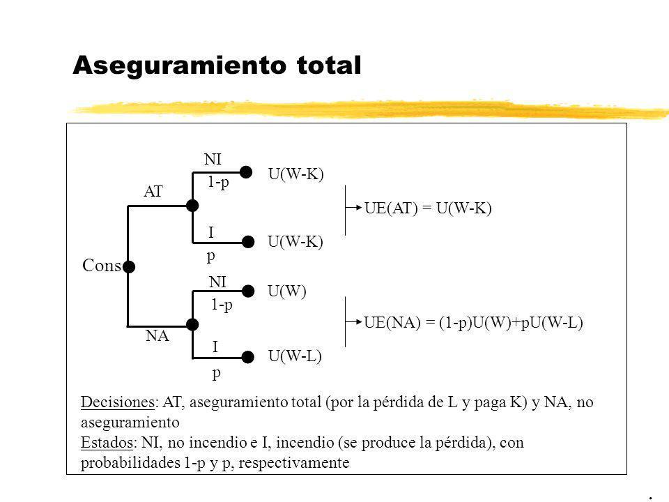 Aseguramiento total. Cons NA AT U(W-K) U(W-K) UE(AT) = U(W-K) U(W) U(W-L) UE(NA) = (1-p)U(W)+pU(W-L) NI I 1-p p NI 1-p I p Decisiones: AT, aseguramien