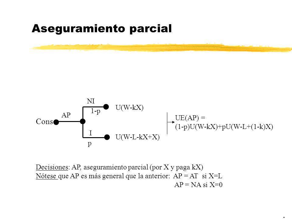 Aseguramiento parcial. Cons NI AP U(W-kX) U(W-L-kX+X) UE(AP) = (1-p)U(W-kX)+pU(W-L+(1-k)X) I 1-p p Decisiones: AP, aseguramiento parcial (por X y paga