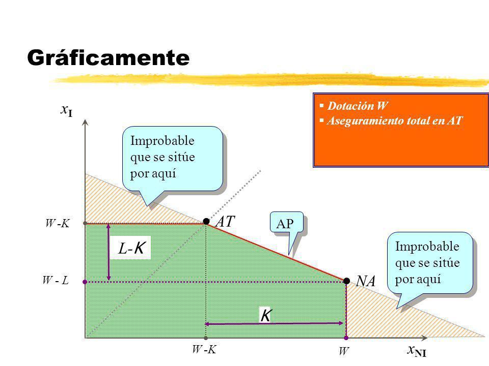 Gráficamente xIxI x NI AT W -K Dotación W Aseguramiento total en AT Improbable que se sitúe por aquí NA W - L W K L- K AP