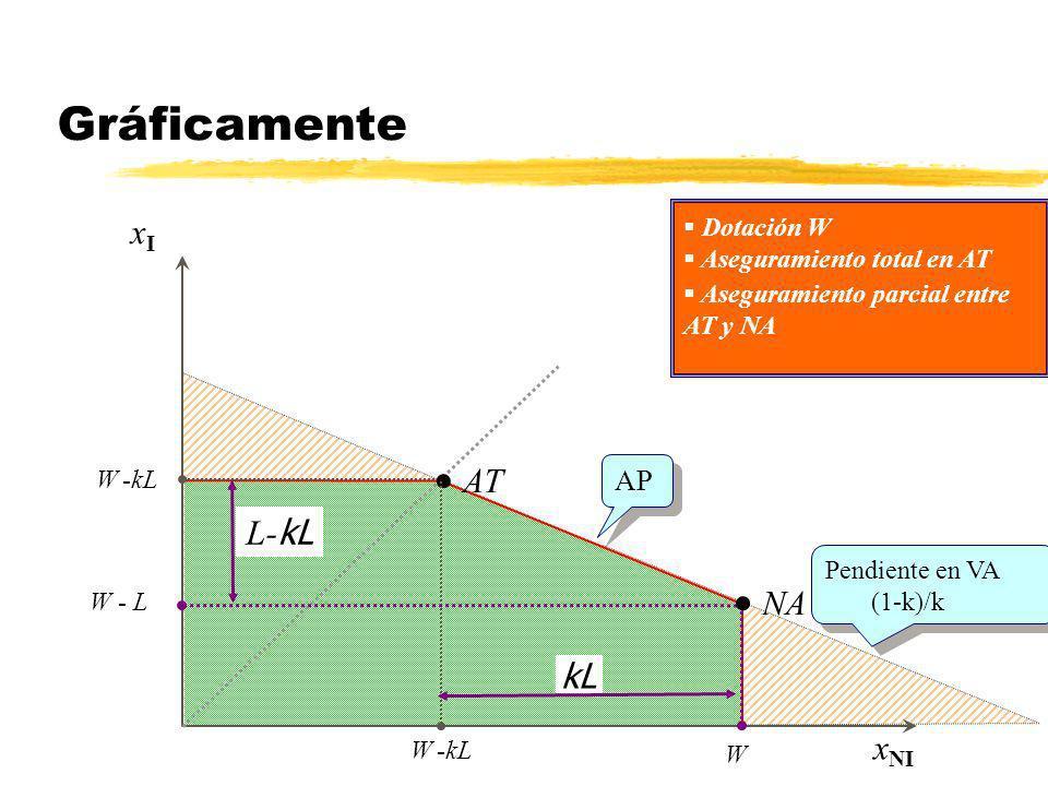 xIxI x NI AT W -kL Dotación W Aseguramiento total en AT NA W - L W kL L- kL AP Pendiente en VA (1-k)/k Pendiente en VA (1-k)/k Aseguramiento parcial e