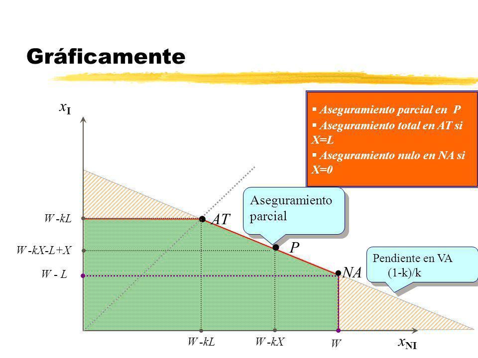 xIxI x NI AT W -kL NA W - L W Aseguramiento parcial Pendiente en VA (1-k)/k Pendiente en VA (1-k)/k Aseguramiento parcial en P P W -kX W -kX-L+X Asegu