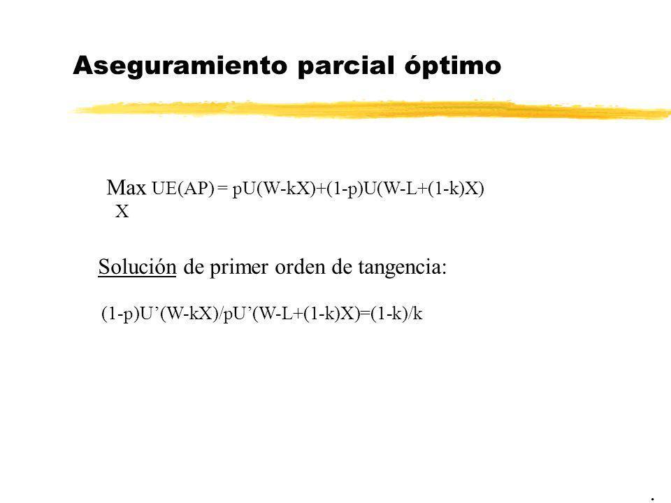Aseguramiento parcial óptimo. Max UE(AP) = pU(W-kX)+(1-p)U(W-L+(1-k)X) X Solución de primer orden de tangencia: (1-p)U(W-kX)/pU(W-L+(1-k)X)=(1-k)/k