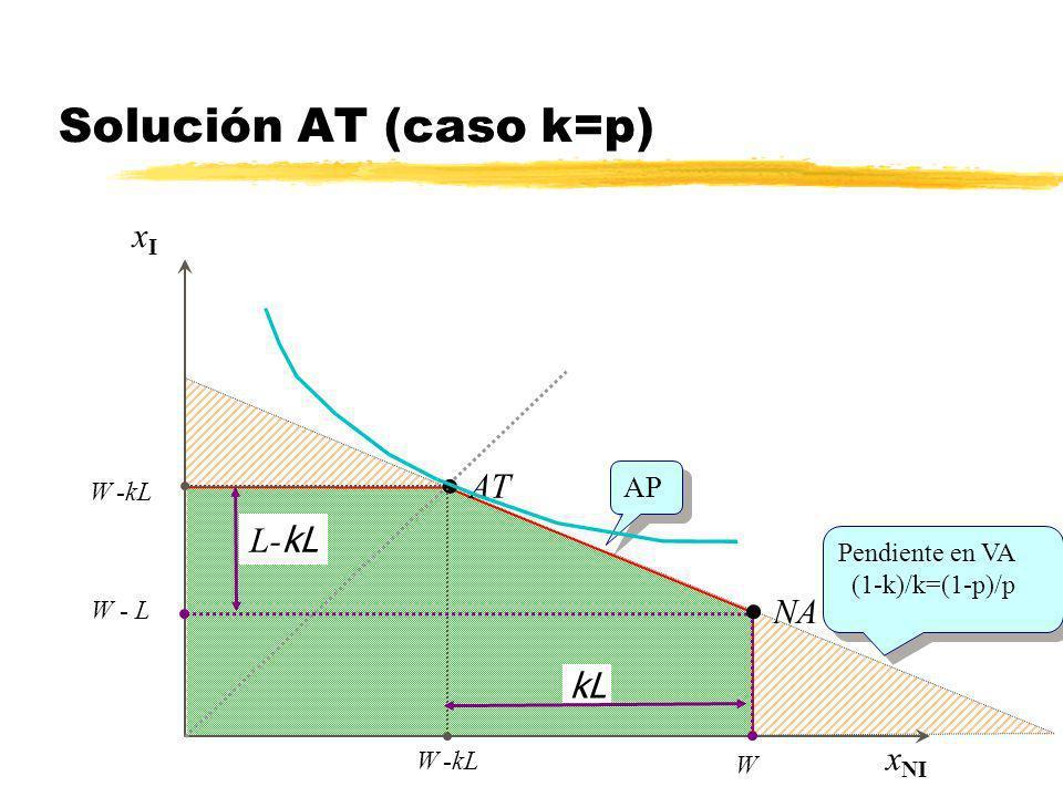 xIxI x NI AT W -kL Aseguramiento total en AT NA W - L W kL L- kL AP Pendiente en VA (1-k)/k=(1-p)/p Pendiente en VA (1-k)/k=(1-p)/p Aseguramiento parc