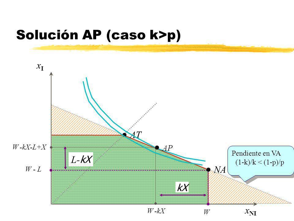 xIxI x NI AT W -kX-L+X W -kX Aseguramiento total en AT NA W - L W kX L- kX Pendiente en VA (1-k)/k < (1-p)/p Pendiente en VA (1-k)/k < (1-p)/p Asegura