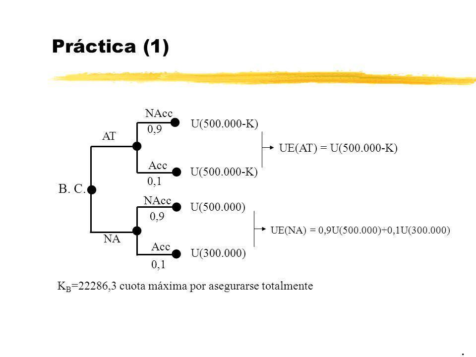 Práctica (1). B. C. NA AT U(500.000-K) U(500.000-K) UE(AT) = U(500.000-K) U(500.000) U(300.000) UE(NA) = 0,9U(500.000)+0,1U(300.000) NAcc Acc 0,9 0,1