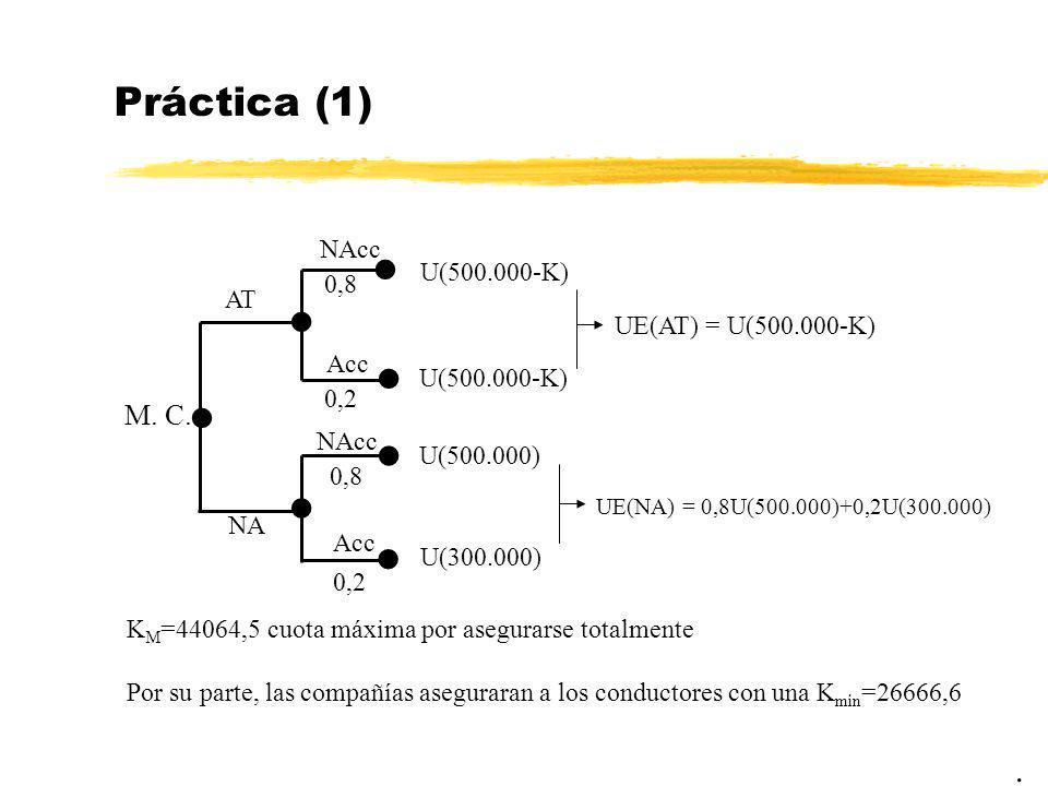 Práctica (1). M. C. NA AT U(500.000-K) U(500.000-K) UE(AT) = U(500.000-K) U(500.000) U(300.000) UE(NA) = 0,8U(500.000)+0,2U(300.000) NAcc Acc 0,8 0,2