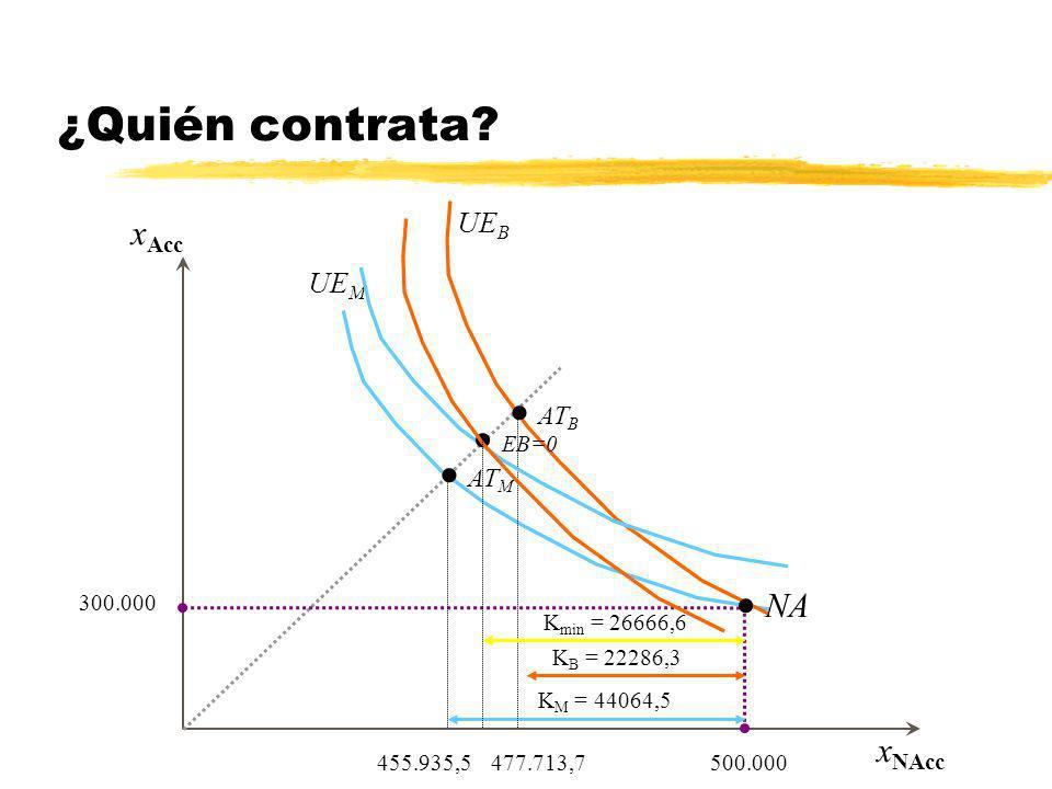 x Acc x NAcc 455.935,5 Aseguramiento total en AT 300.000 500.000 K M = 44064,5 Aseguramiento parcial entre AT y NA ¿Quién contrata? AT M NA 477.713,7