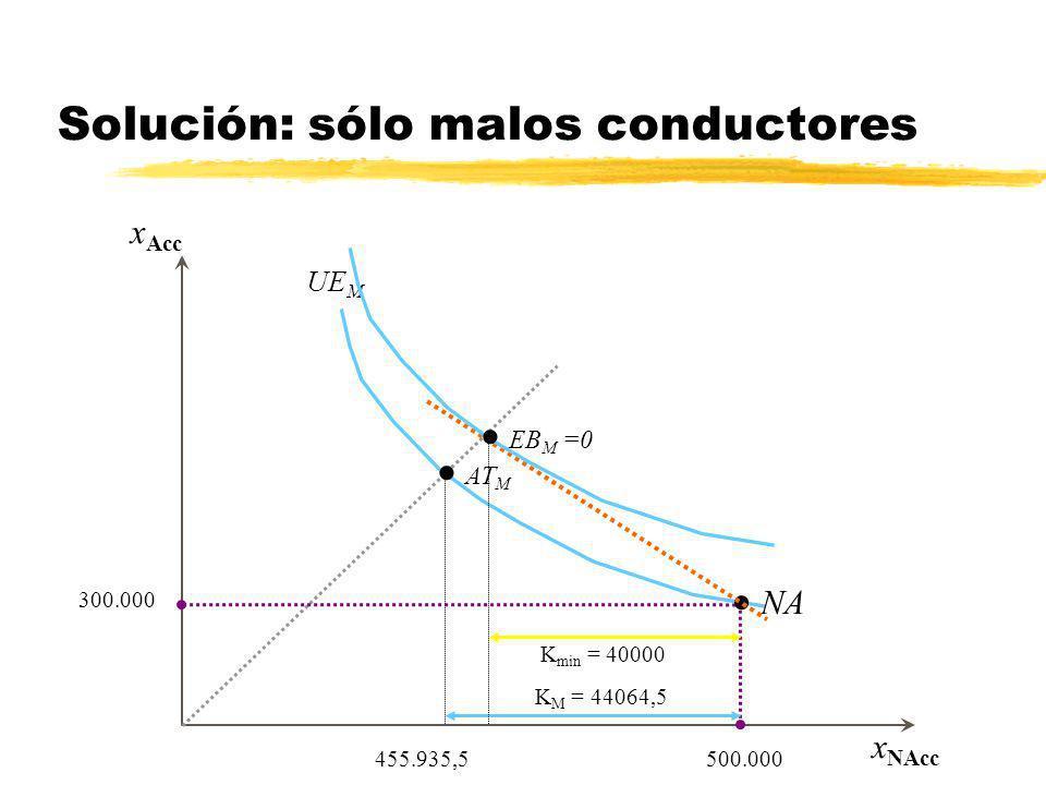x Acc x NAcc 455.935,5 Aseguramiento total en AT 300.000 500.000 K M = 44064,5 Aseguramiento parcial entre AT y NA Solución: sólo malos conductores AT