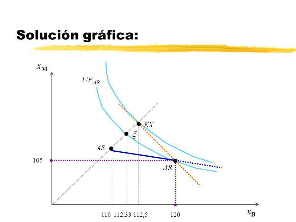 xMxM xBxB 112,33 Aseguramiento total en AT 105 120 Aseguramiento parcial entre AT y NA Solución gráfica: UE AR EX 112,5 110 AR AS