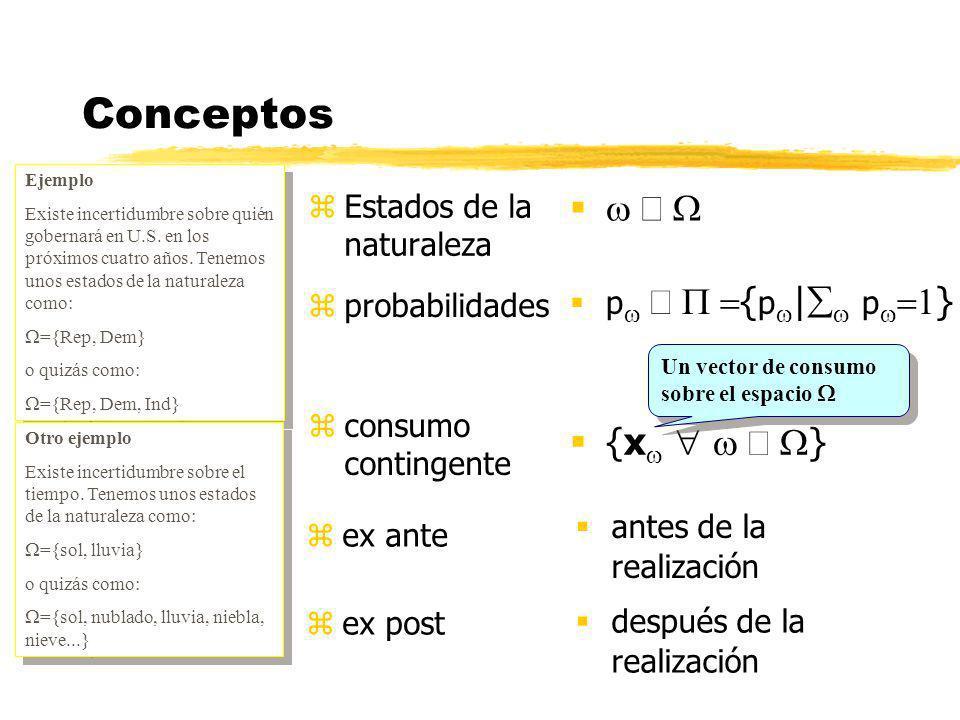 Continuidad x AZUL x ROJO O Preferencias no contínuas Y 0 Imponemos continuidad huecos no huecos Un plan de consumo contingente Y 0 E Buscamos el punto E, posible gracias a continuidad La renta se conoce como el equivalente de certeza de Y 0