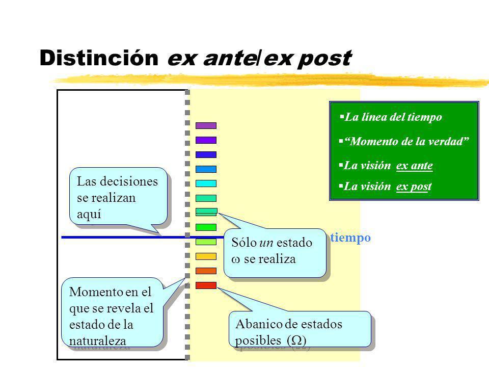 xIxI x NI AT W -kL NA W - L W Aseguramiento parcial Pendiente en VA (1-k)/k Pendiente en VA (1-k)/k Aseguramiento parcial en P P W -kX W -kX-L+X Aseguramiento total en AT si X=L Aseguramiento nulo en NA si X=0 Gráficamente