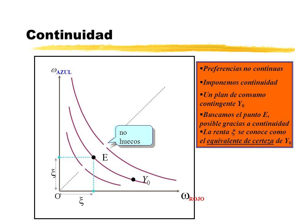 Continuidad AZUL ROJO O Preferencias no contínuas Y 0 Imponemos continuidad huecos no huecos Un plan de consumo contingente Y 0 E Buscamos el punto E,