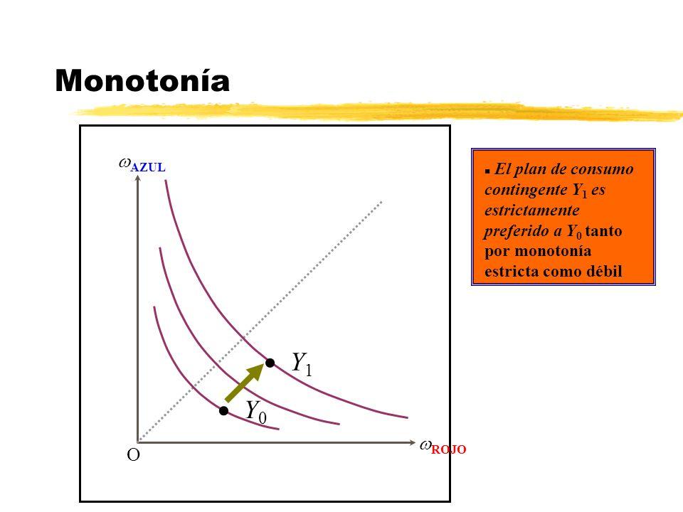 Monotonía AZUL ROJO O El plan de consumo contingente Y 1 es estrictamente preferido a Y 0 tanto por monotonía estricta como débil Y 1 Y 0