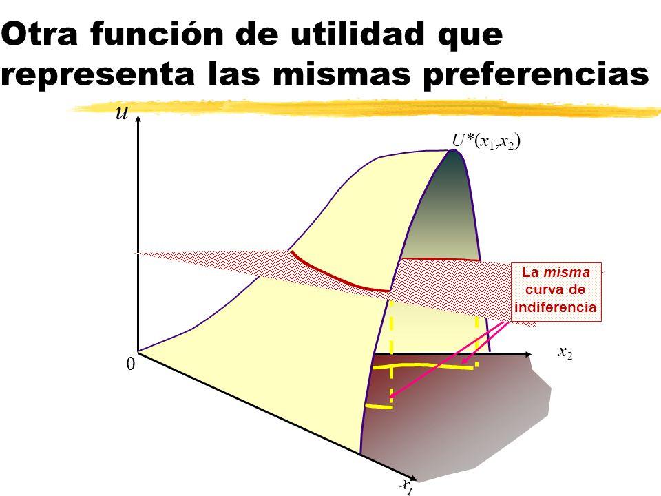 Otra función de utilidad que representa las mismas preferencias u 0 U*(x 1,x 2 ) x2x2 x1x1 La misma curva de indiferencia