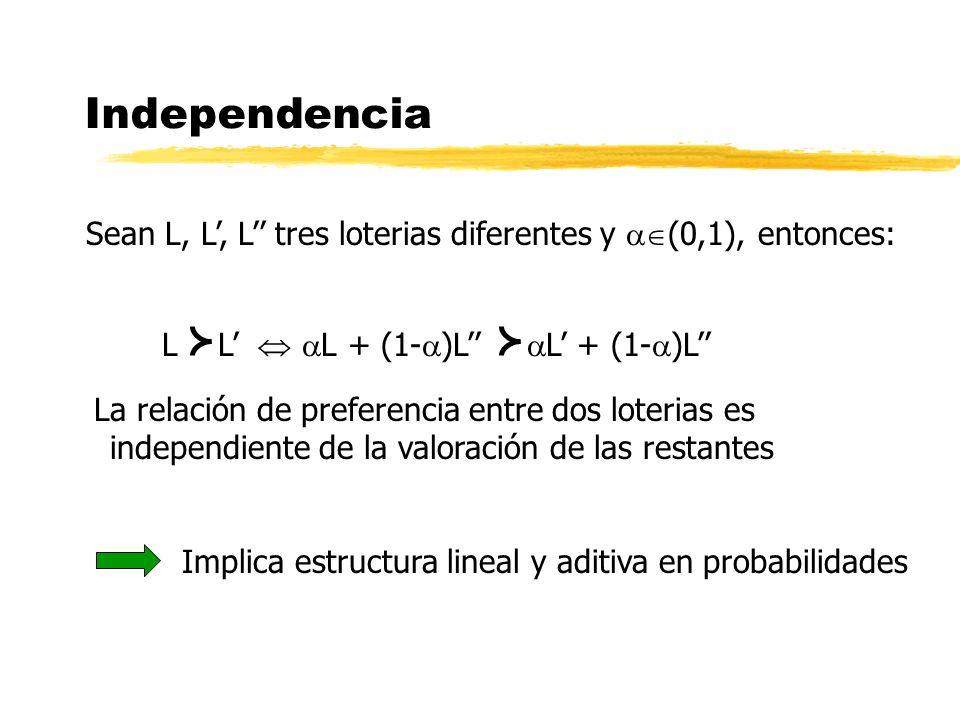 Independencia Sean L, L, L tres loterias diferentes y (0,1), entonces: L L L + (1- )L L + (1- )L La relación de preferencia entre dos loterias es inde