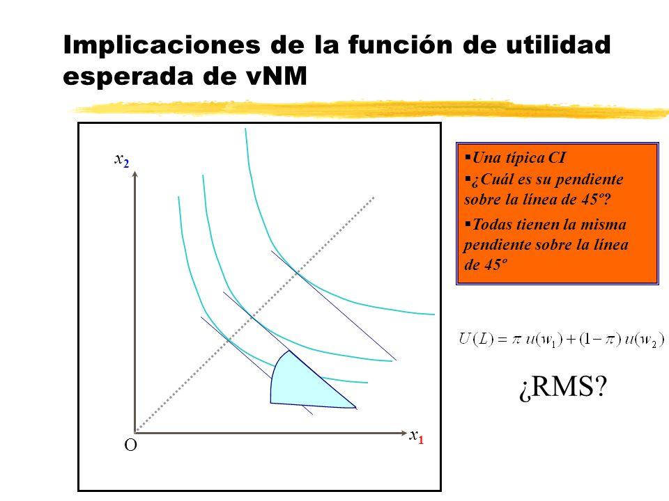 Implicaciones de la función de utilidad esperada de vNM x2x2 x1x1 O ¿Cuál es su pendiente sobre la línea de 45º? Una típica CI Todas tienen la misma p