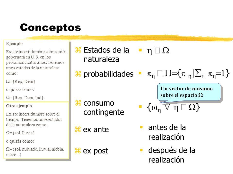 Continuidad AZUL ROJO O Preferencias no contínuas Y 0 Imponemos continuidad huecos no huecos Un plan de consumo contingente Y 0 E Buscamos el punto E, posible gracias a continuidad La renta se conoce como el equivalente de certeza de Y 0