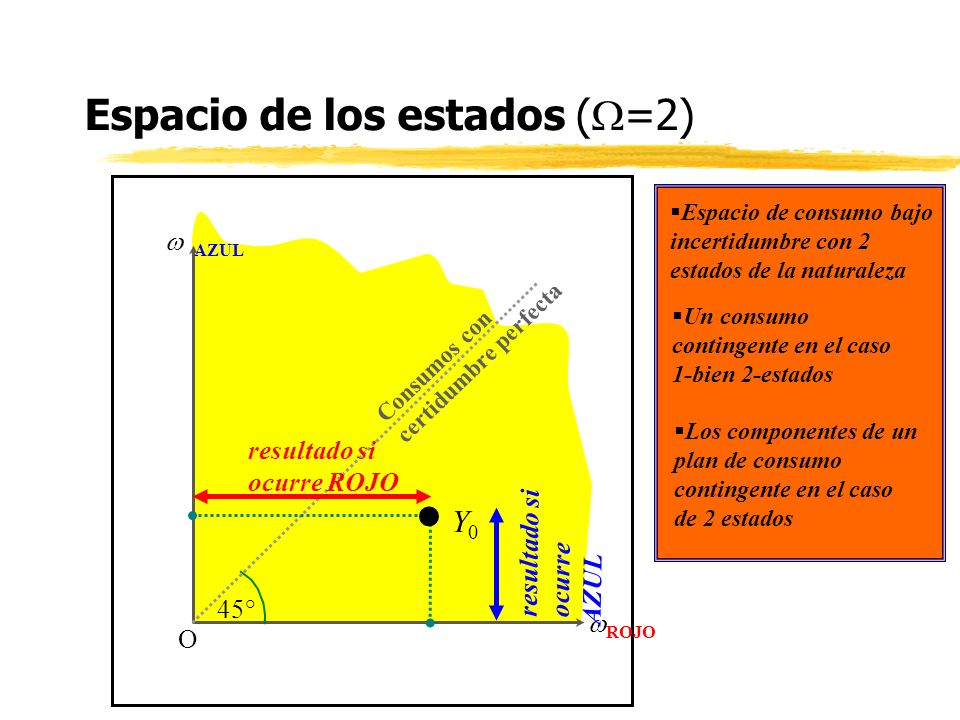 Espacio de los estados ( =2) AZUL ROJO O Espacio de consumo bajo incertidumbre con 2 estados de la naturaleza Un consumo contingente en el caso 1-bien