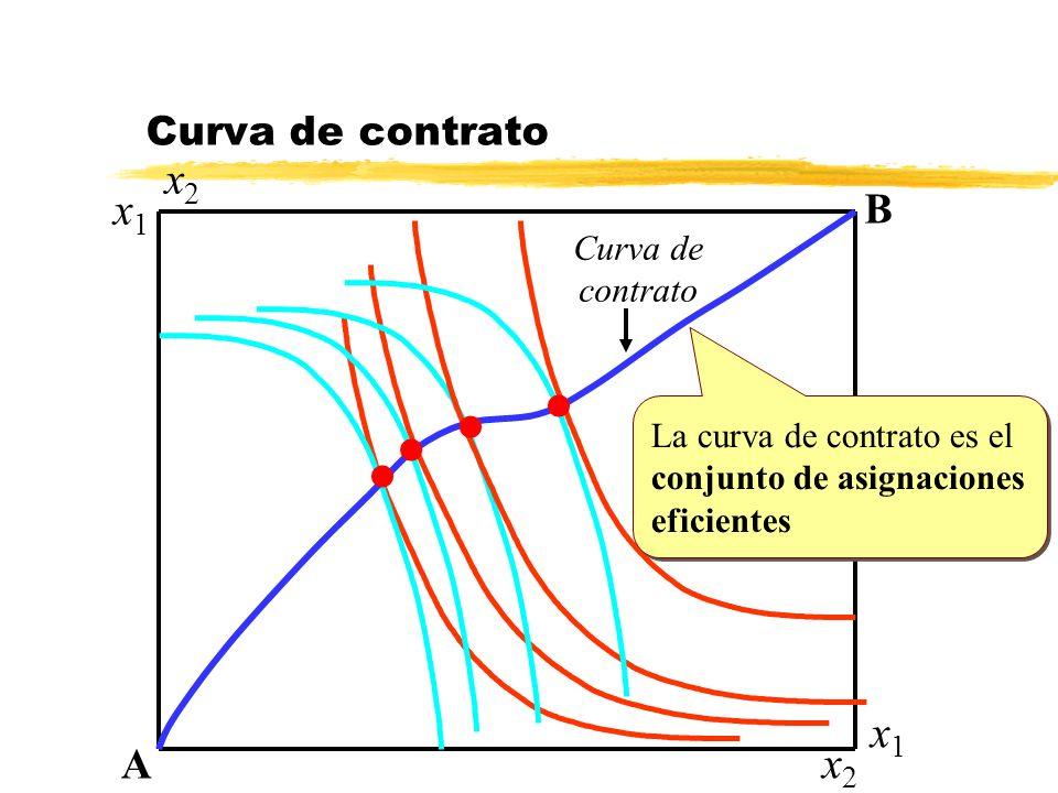 Curva de contrato A B x2x2 x2x2 x1x1 x1x1 l l l l La curva de contrato es el conjunto de asignaciones eficientes