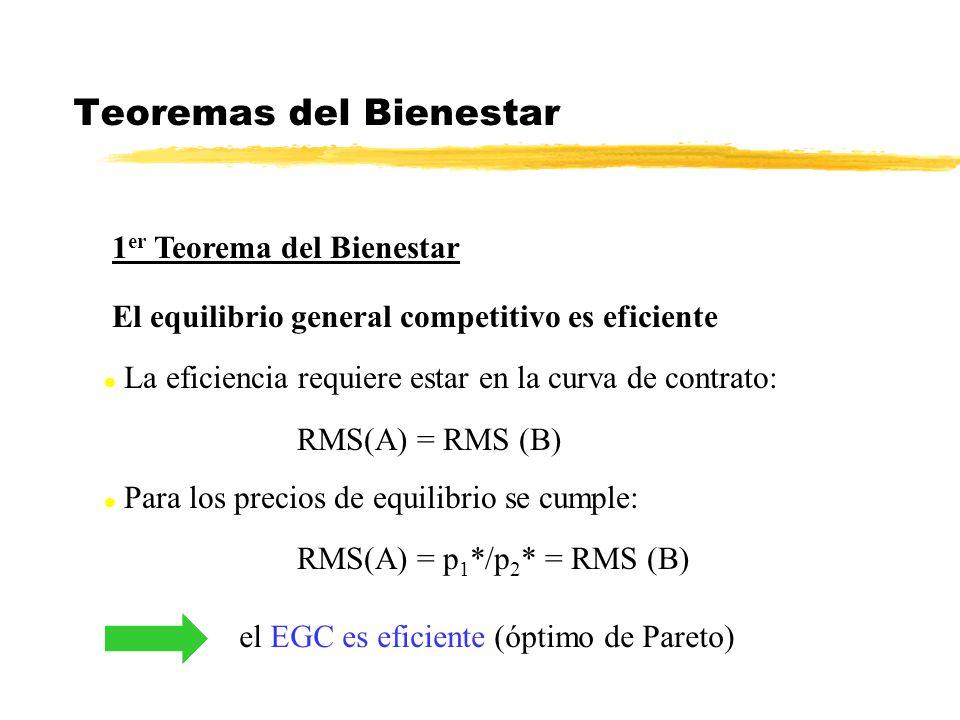 Teoremas del Bienestar 1 er Teorema del Bienestar El equilibrio general competitivo es eficiente l La eficiencia requiere estar en la curva de contrato: RMS(A) = RMS (B) l Para los precios de equilibrio se cumple: RMS(A) = p 1 */p 2 * = RMS (B) el EGC es eficiente (óptimo de Pareto)